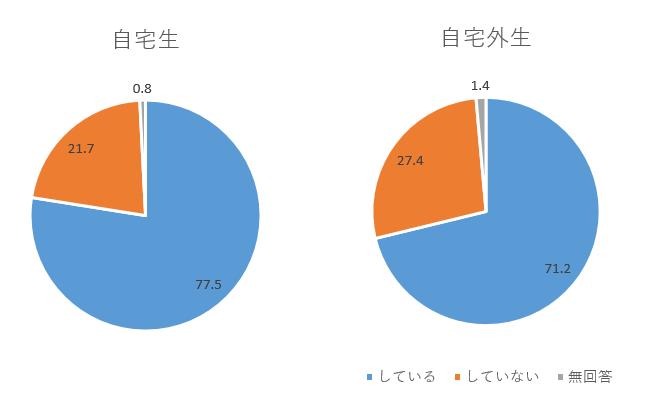 アルバイト円グラフ.PNG