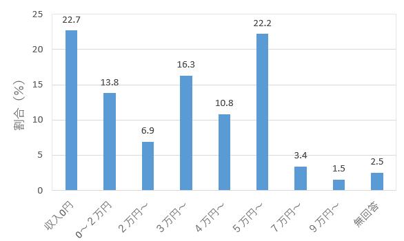 アルバイト収入表.PNG