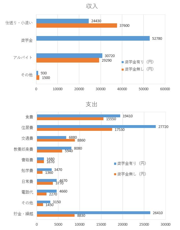 奨学金収入と支出.PNG